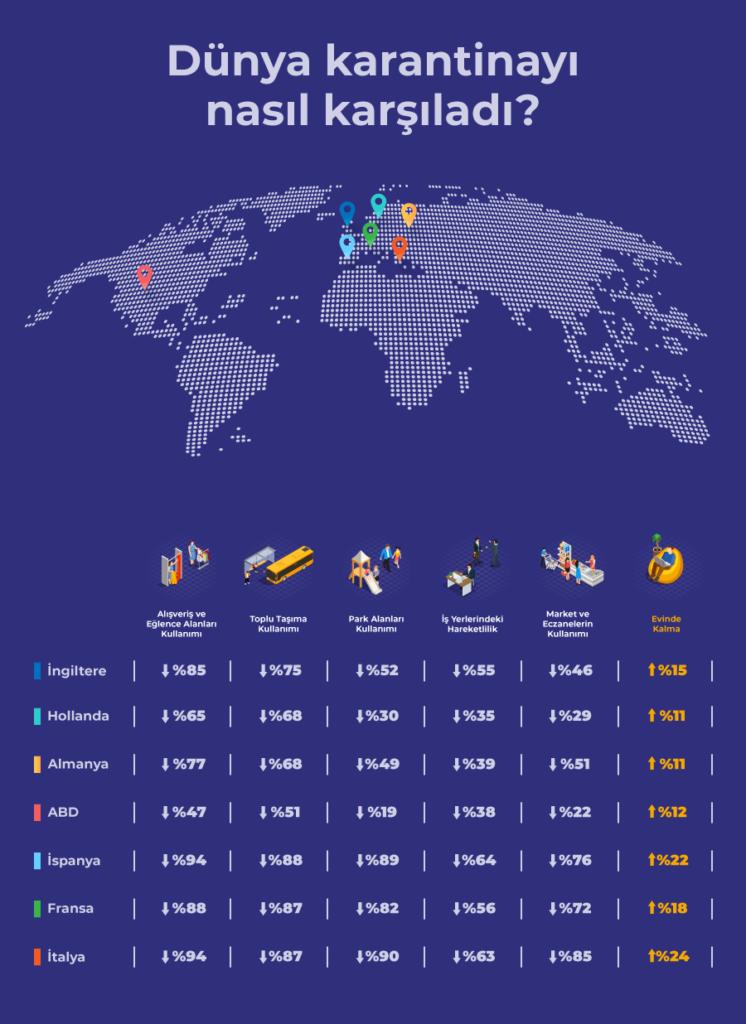 Dünya koronavirüse